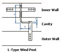 L-type windposts. Used where high wind loadings are likely.